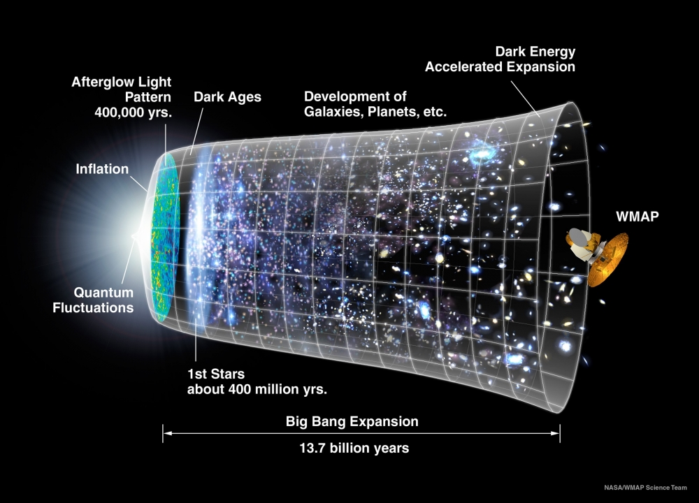 a research paper on different works and theories about exploring the universe There are very many such theories, and research is differ radically for different models of dark energy the presence of dark energy in the universe.